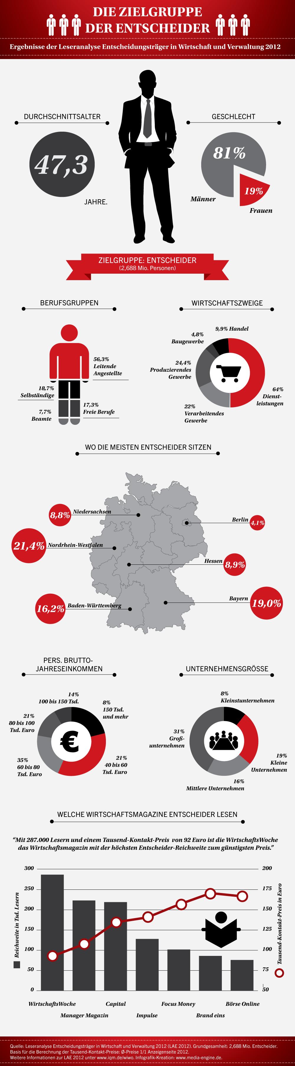 Infografik Entscheider LAE 2012